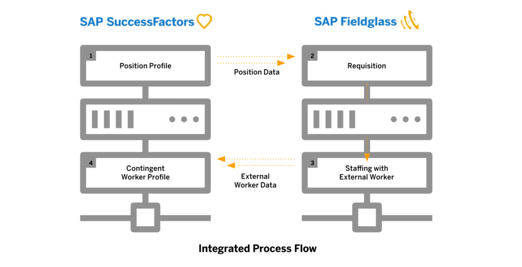 How SAP Total Workforce Management Builds a Holistic