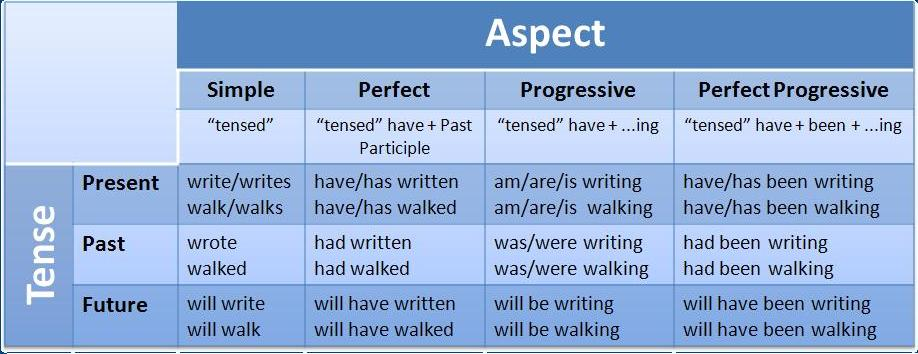 also verb tenses and aspects  not so tense conversation club rh rizvivirtual wordpress