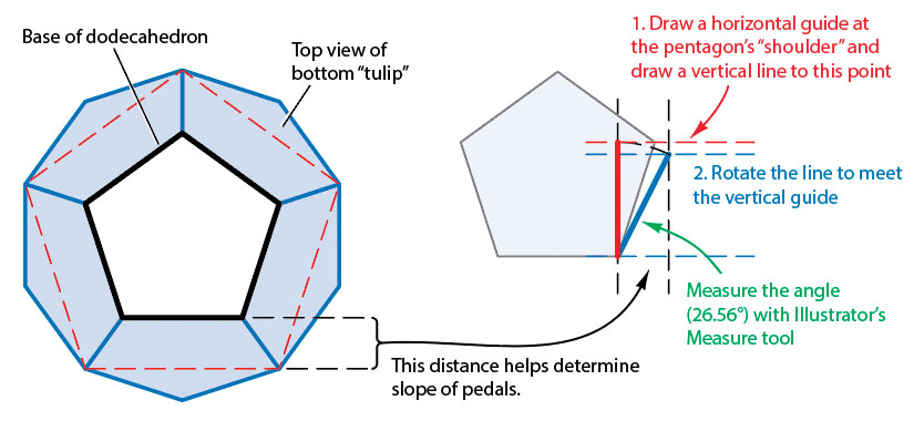 AxoTools dodecahedron geometry 2
