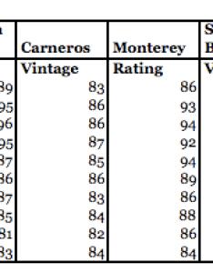 Wine vintage charts for california pinot noir also rj   blog rh rjswineblog wordpress