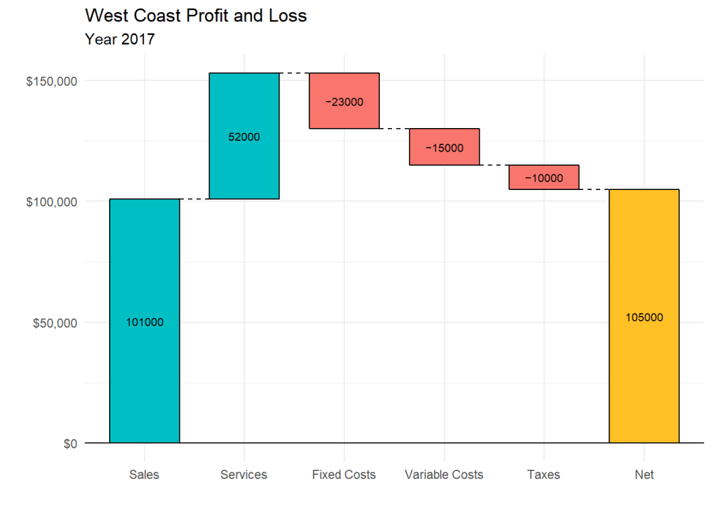 medium resolution of waterfall chart with total column