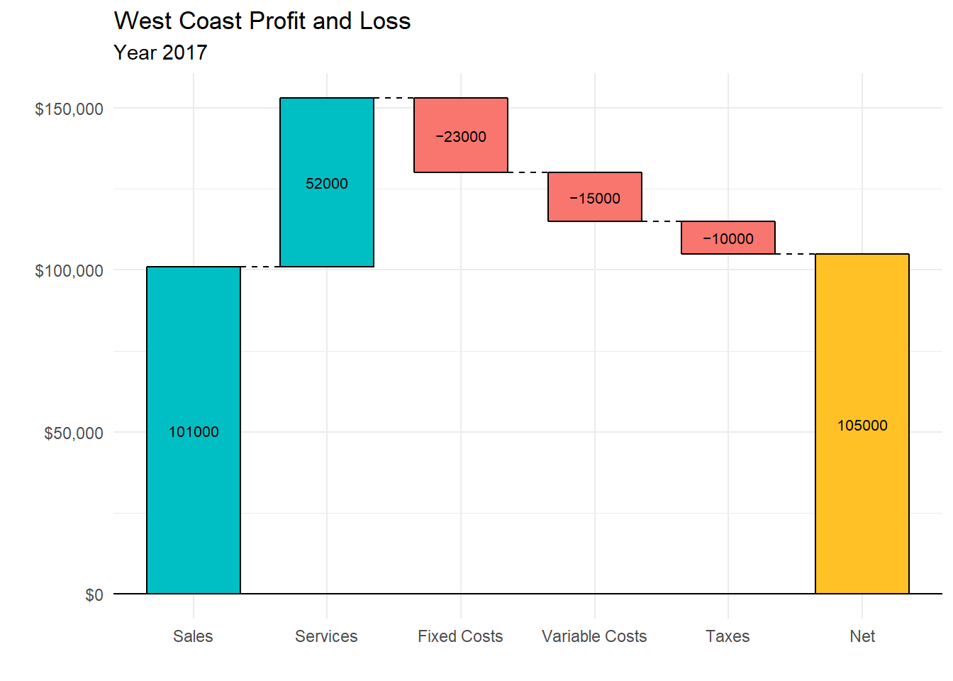 hight resolution of waterfall chart with total column