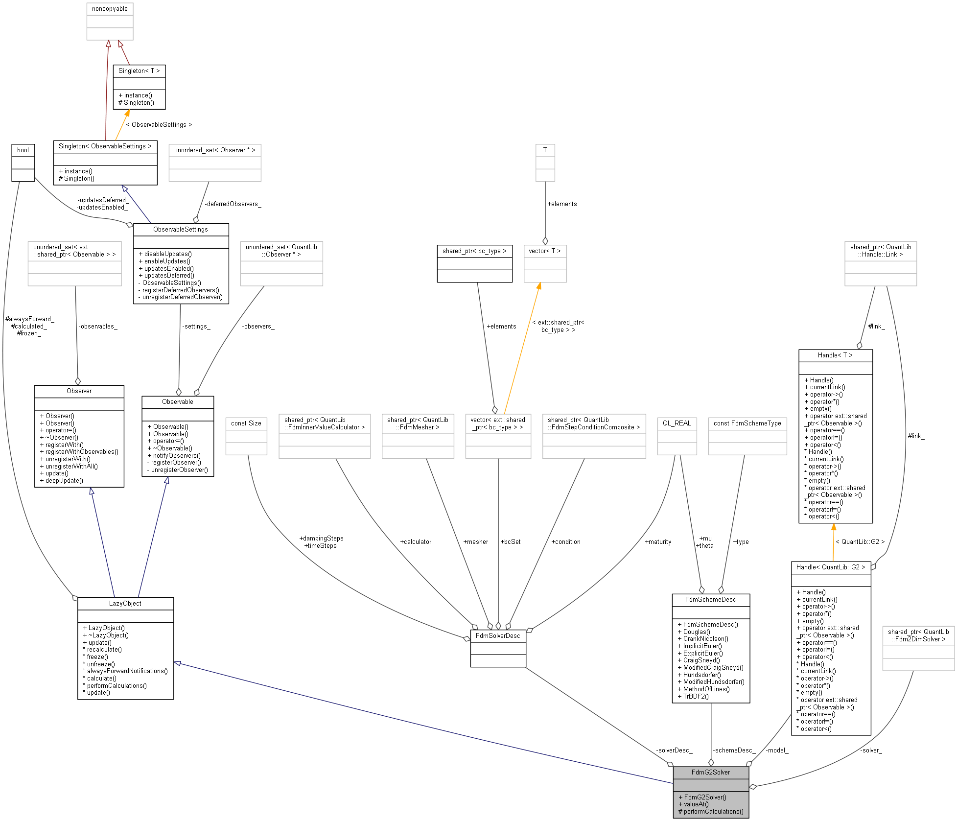 Quantlib Fdmg2solver Class Reference