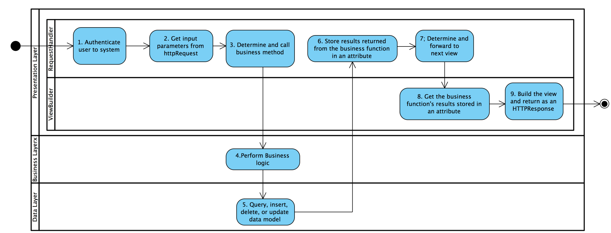 hight resolution of sequence of activities for a 3 tier framework