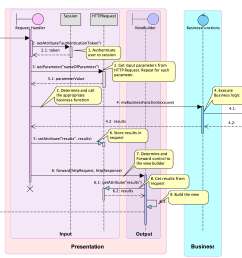 generic example of a sequence diagram for 3 tier framework [ 3273 x 2283 Pixel ]