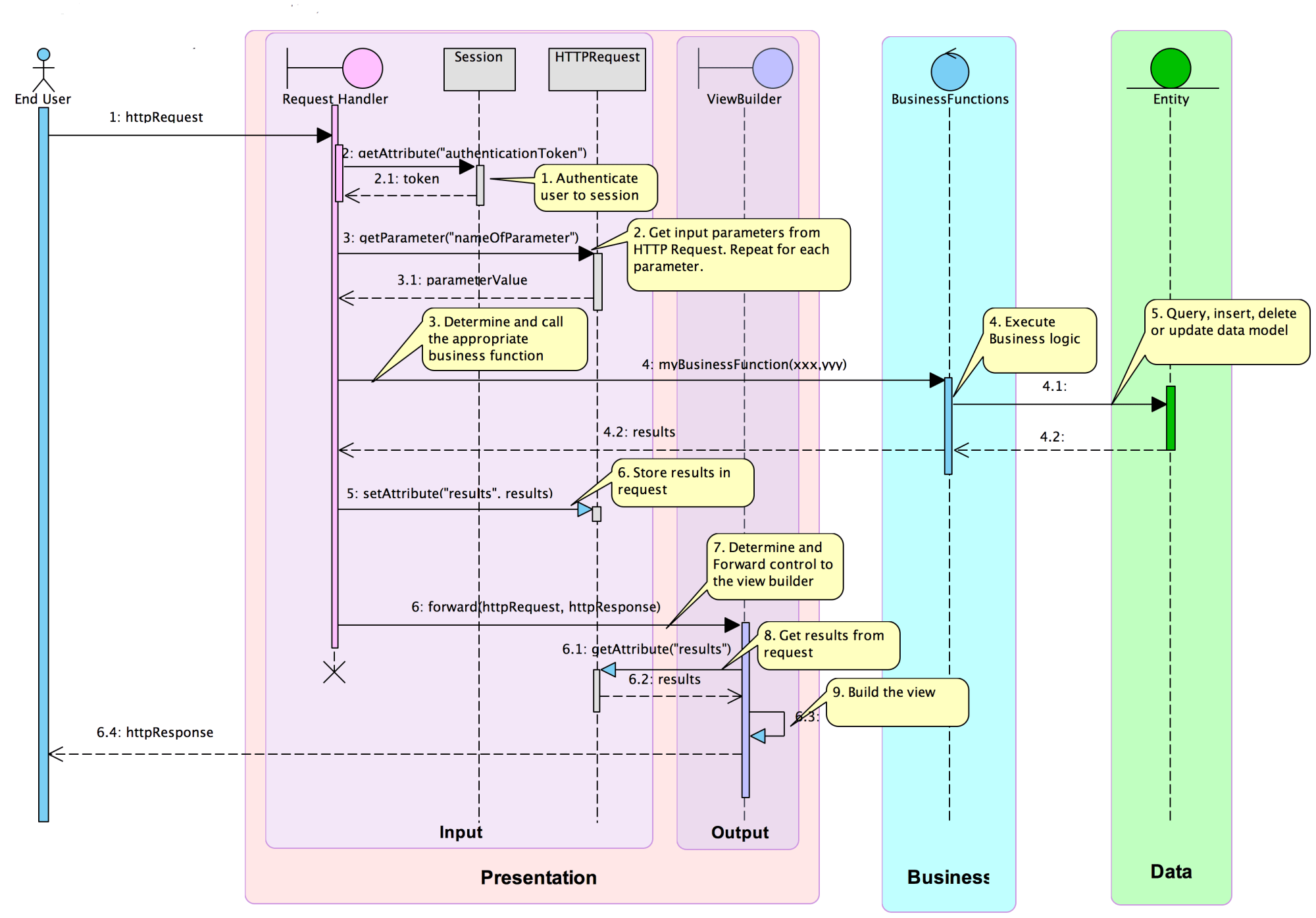 hight resolution of generic example of a sequence diagram for 3 tier framework