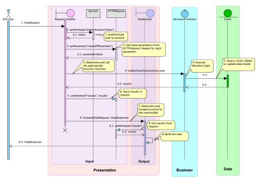 small resolution of generic example of a sequence diagram for 3 tier framework