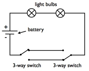 Scientific Animation: DC three way switch showing current