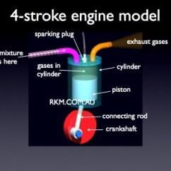 4 Stroke Petrol Engine Diagram Horse Trailer Wiring Video Great Installation Of Animation By Russell Kightley Media Rh Rkm Com Au 6 Diesel