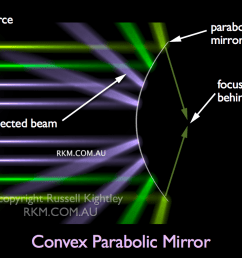 labelled diagram of light rays hitting a convex mirror [ 1024 x 768 Pixel ]