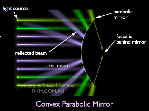 small resolution of labelled diagram of light rays hitting a convex mirror