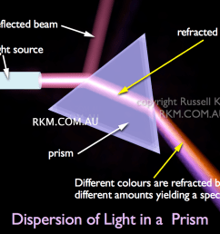 labelled diagram of dispersion of light in a prism [ 1024 x 768 Pixel ]