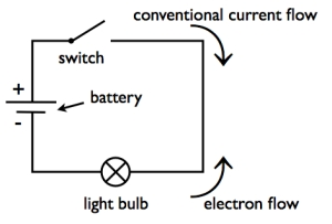 Video Animation: simple electrical circuit showing current
