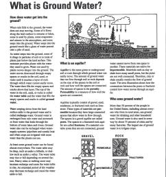 groundwater reading pages 1 and 2 [ 1700 x 2338 Pixel ]