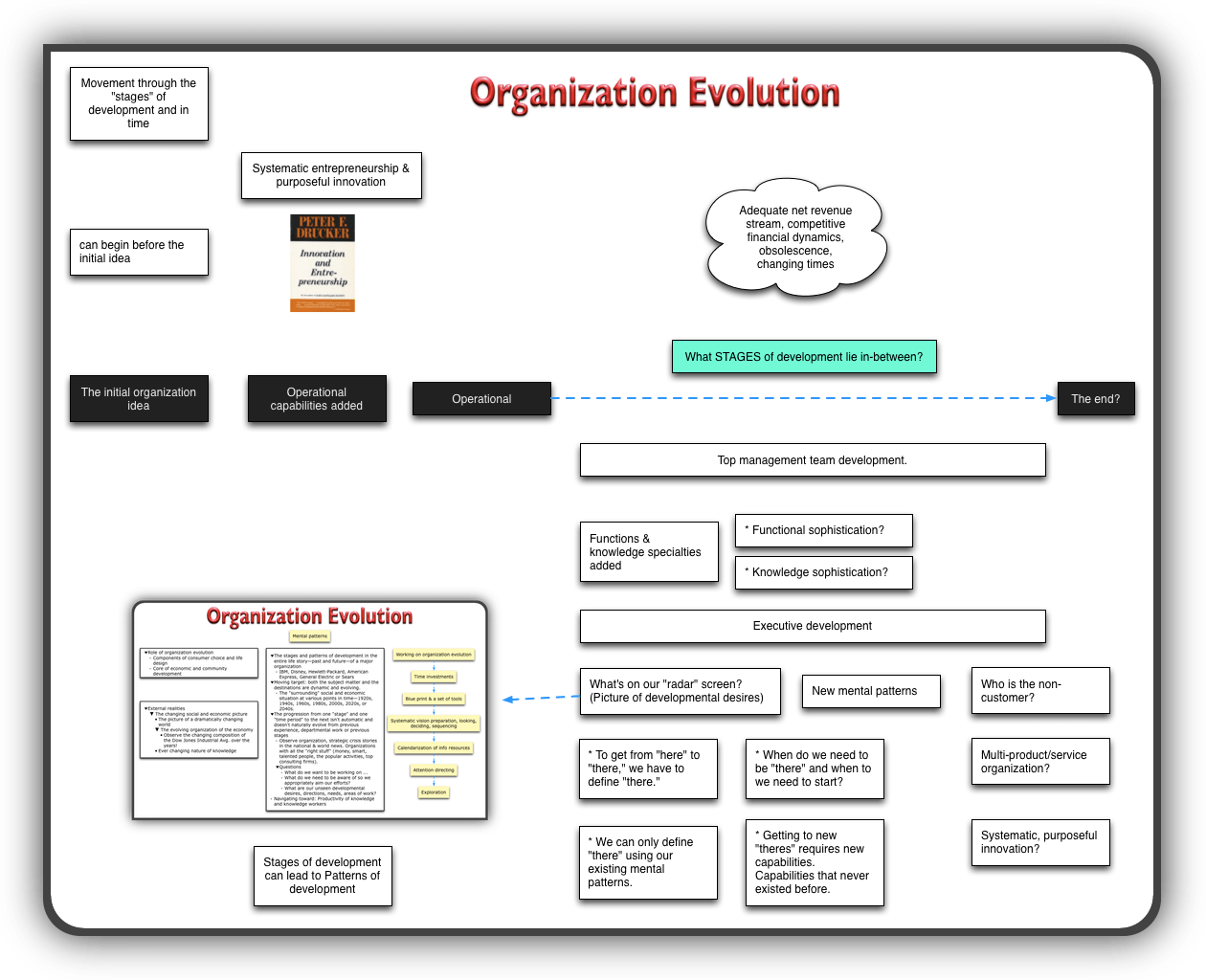 Linear view of organization evolution