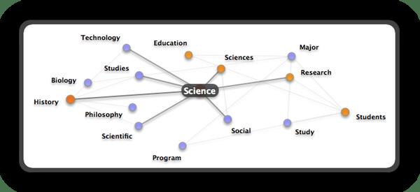 rlaexp.com ::: organization evolution concepts and process