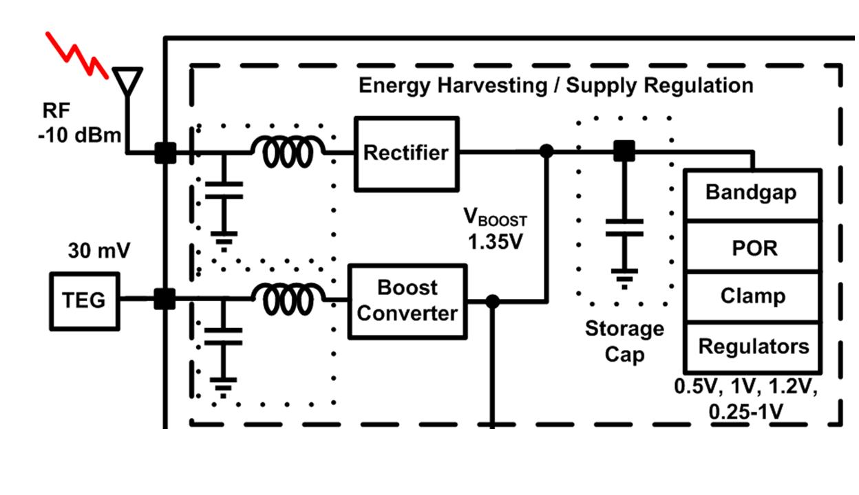 A Battery-less 19uW MICS/ISM-Band Energy Harvesting Body