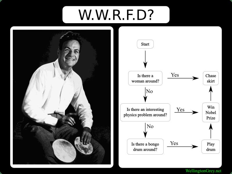 W.W.R.F.D?