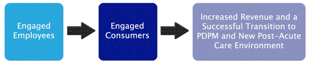 Real Life Solutions - Engaged Employees = Engaged Consumers = Increased Revenue
