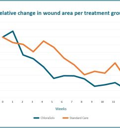 there was an early onset of wound size reduction as well as wound healing within the first 7 weeks compared to standard treatment i e sharp debridement  [ 1260 x 894 Pixel ]
