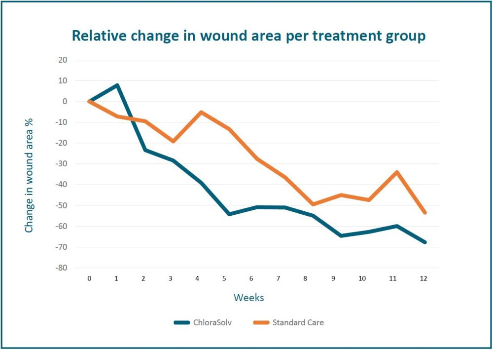 medium resolution of there was an early onset of wound size reduction as well as wound healing within the first 7 weeks compared to standard treatment i e sharp debridement