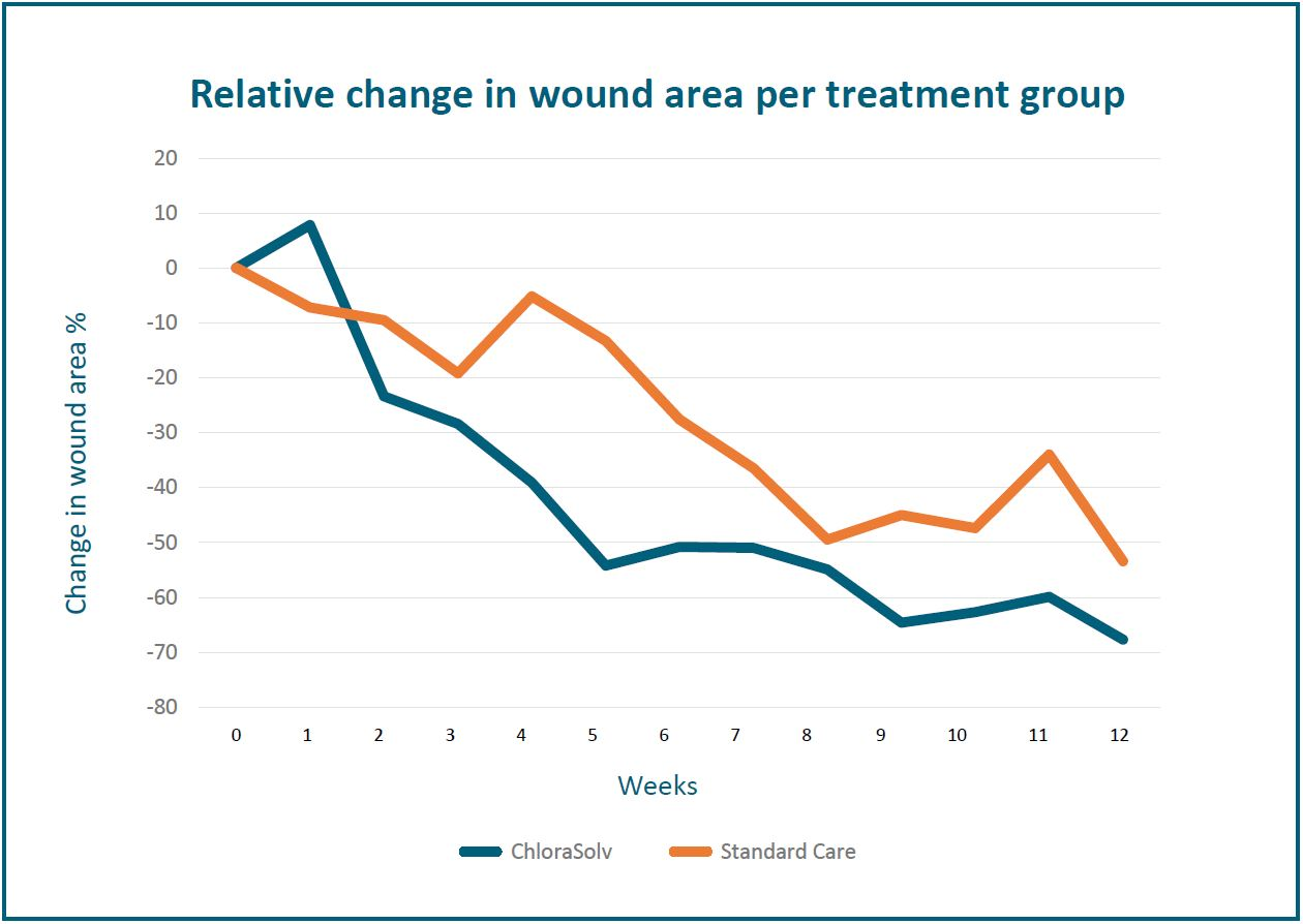 hight resolution of there was an early onset of wound size reduction as well as wound healing within the first 7 weeks compared to standard treatment i e sharp debridement