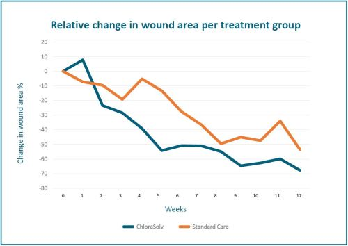 small resolution of there was an early onset of wound size reduction as well as wound healing within the first 7 weeks compared to standard treatment i e sharp debridement