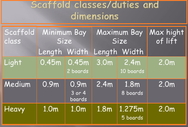 Scaffolding types according to load