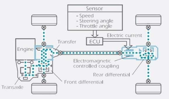 electromagnetic sensor safety devise