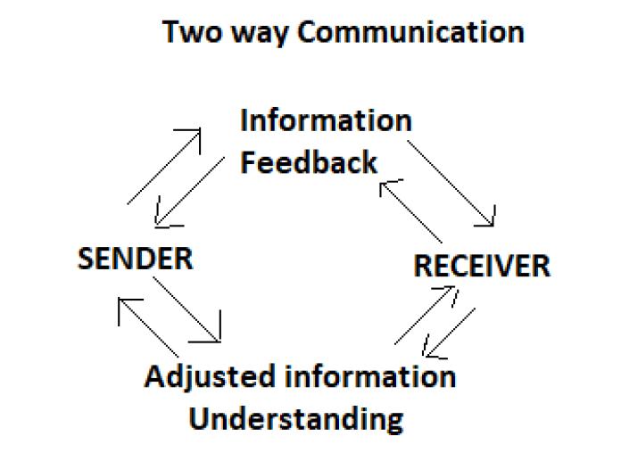 two way communication