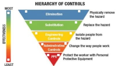 hierarchy of control in safety