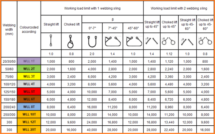 Safe Working Load of different types of the sling are given in the table below: