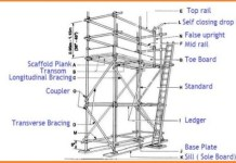 Scaffolding types and parts