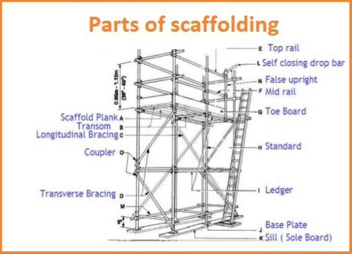 Parts of scaffolding