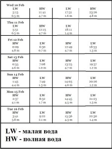 Расписание приливов магадан