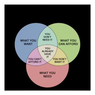 needs and wants venn diagram three wire alternator wiring gm 3 funny gifts on zazzle ca vs poster