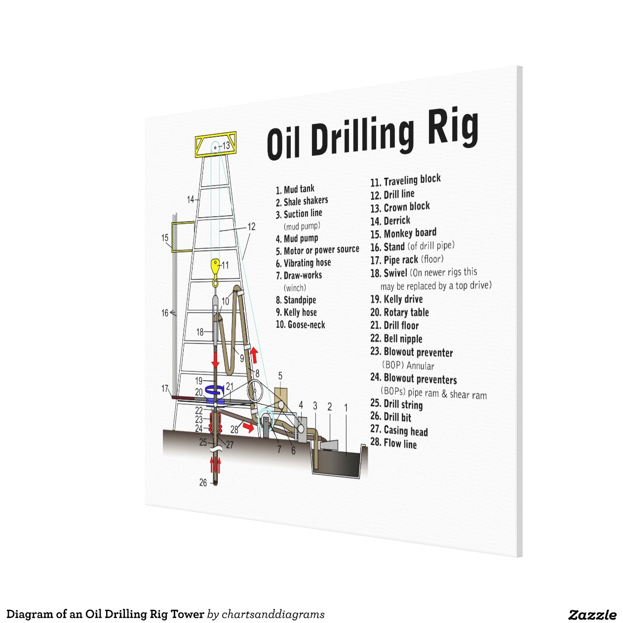 z rig diagram ford falcon alternator wiring of an oil drilling tower canvas print zazzle