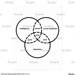Diagram Of A Nerd Merrill Pressure Switch Wiring Venn Geek Dweeb Dork Zazzle