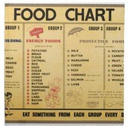 ww2 food ration chart napkin