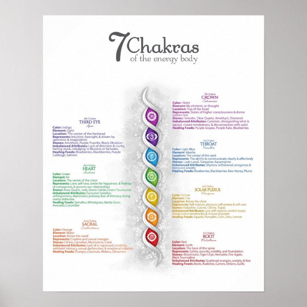 7 Chakra Poster