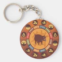 Chinese Zodiac - Pig (boar) Keychain