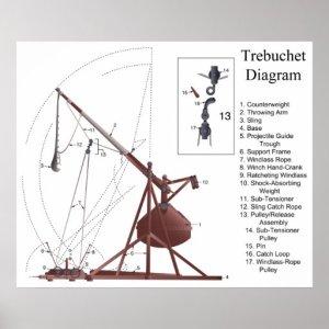 Diagram of a Middle Age Trebuchet Siege Engine Poster | Zazzle