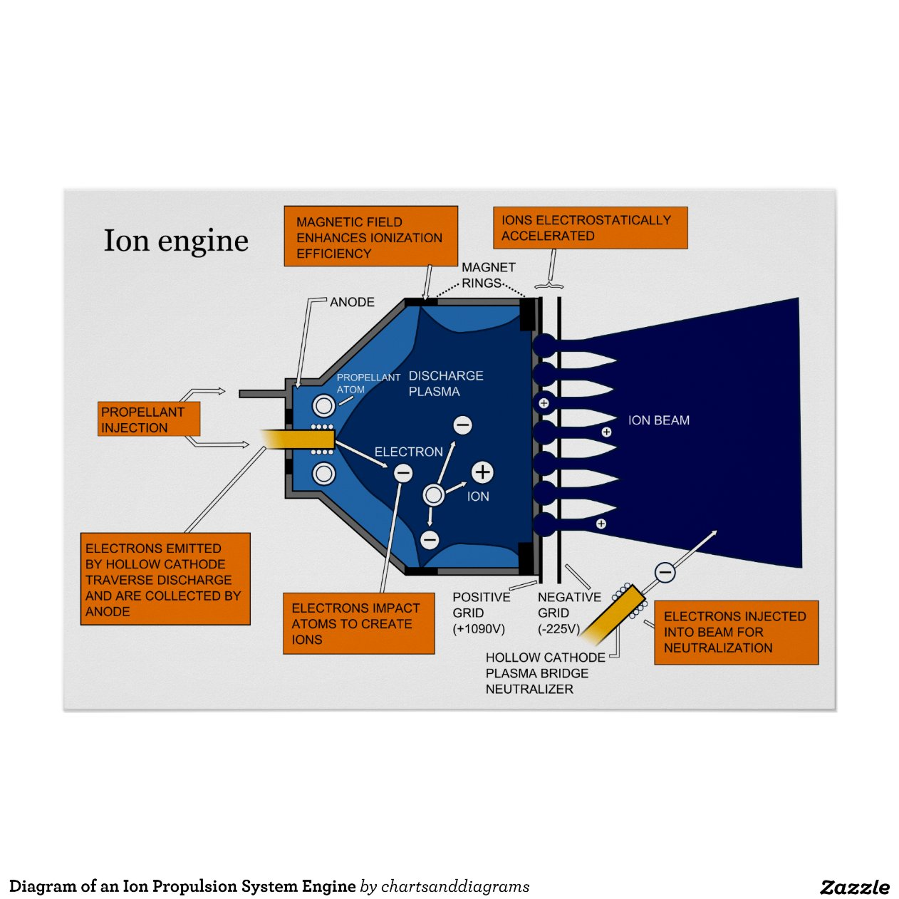 ion thruster diagram wiring for phone socket of an propulsion system engine poster