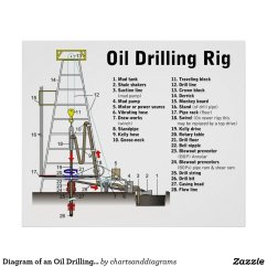 Z Rig Diagram Power Plug Wiring Australia Of An Oil Drilling Tower Poster