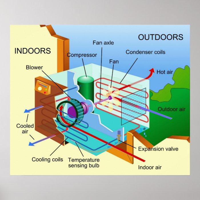 Air Conditioning Diagram Air Conditioning Diagram