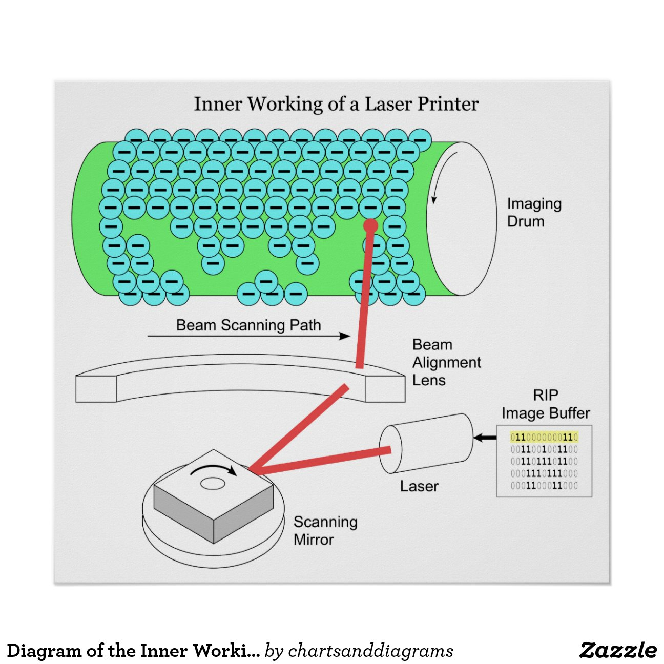 working of laser printer with diagram 93 ford ranger 2 3 wiring the inner a poster