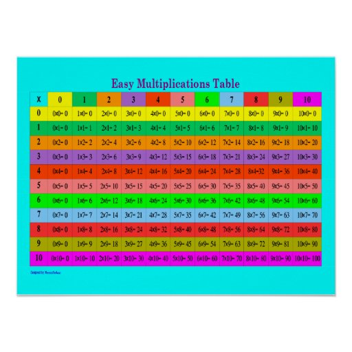 Multiplication Chart 25 Orange