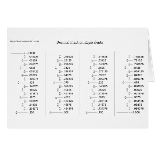 Mathematical Chart of Decimal Fraction Equivalents Card