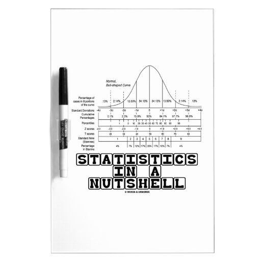 Statistics In A Nutshell (Stats Cheat Sheet) Dry Erase