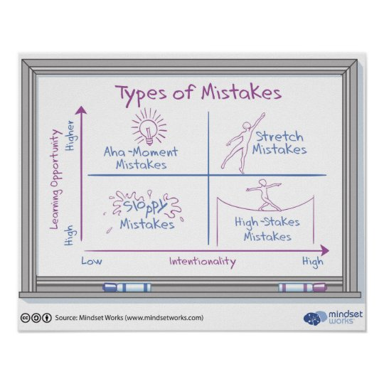 nigel holmes diagram mindset ford transit alternator wiring types of mistakes poster by works zazzle com